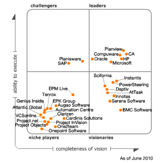 Gartner's Magic Quadrant for 2010